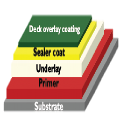 Deck Overlay Coating